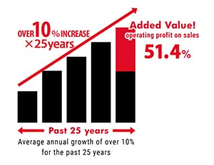 [OVER 10% INCREASE × 25 years / Added Value! operating profit on sales 55.6%], [Past 25 years] Average annual growth of over 10% for the past 25 years