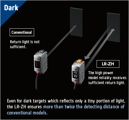 [Dark] Conventional: Return light is not sufficient., LR-ZH: The high power model reliably receives sufficient return light. Even for dark targets which reflects only a tiny portion of light, the LR-ZH ensures more than twice the detecting distance of conventional models. This means that the detection stability is even higher in short range applications.
