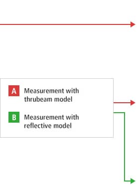 B-A- Measurement with thrubeam model B-B- Measurement with reflective model
