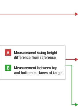 B-A- Measurement using height difference from reference B-B- Measurement between top and bottom surfaces of target